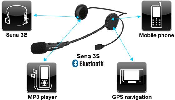Ãœbersicht der Details des SENA 3S Bluetooth Headsets