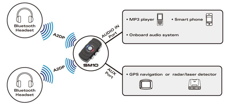 SM10 verbindet auch Geräte ohne Bluetoothfunktion drahtlos mit bis zu zwei Bluetooth Headsets gleichzeitig