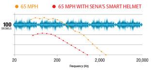 Sena Smart Helm mit integrierter, elektronischer Geräuschreduzierung sowie optionaler Bluetooth Interkom Anlage - Umgebungsgeräusche