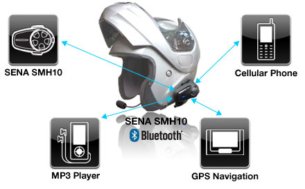 SMH10 Snowmobile Special Dual Pack Bluetooth v2.1 Class 1 Stereo Headset Bluetooth Intercom - Possible device connections