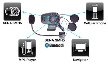 SENA SMH5 Bluetooth v3 Class 1 Stereo Multipair Headset Features