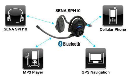 SPH10 Bluetooth v2.1 Class 1 Stereo MultipairHeadset with Intercom Bluetooth  Audio Sources