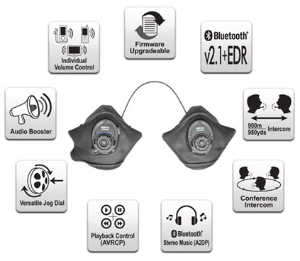 Features SPH10S Bluetooth v2.1 Class 1 Stereo Headset with long-range Bluetooth Intercom for Snow Sports Helmets