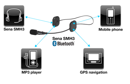 SENA SMH3 Bluetooth 3.0 Stereo Multipoint Headset whith Bluetooth Intercom - Connections